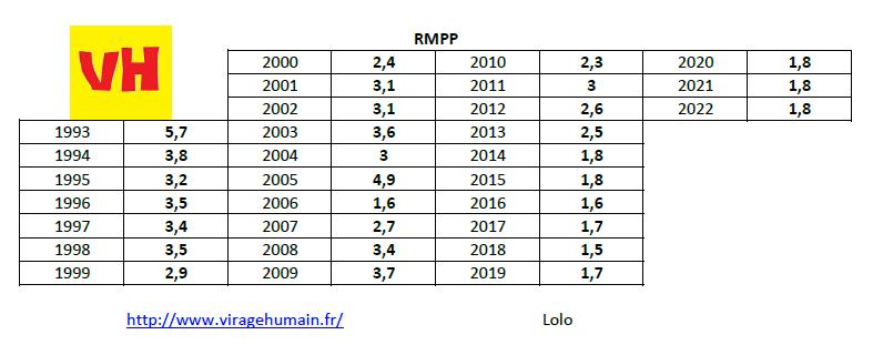 rmpp_1993-2022.png