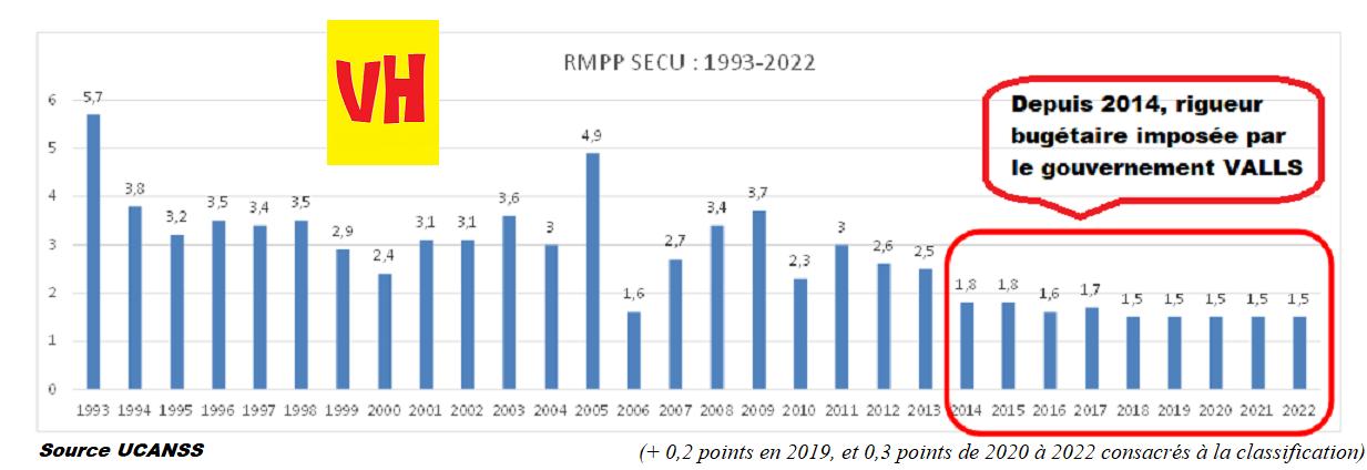 vh_rmpp_1993-2022.png