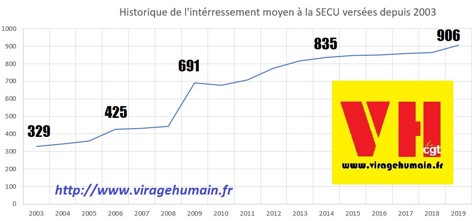 vh_graphique_de_l_interessement_a_la_secu.png